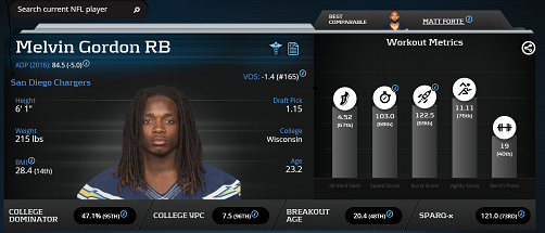 Melvin Gordon PlayerProfiler