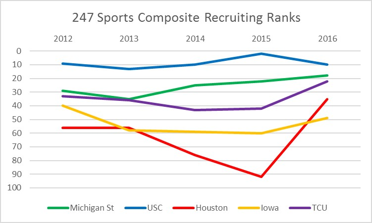 247 Sports Composite Recruiting Ranks