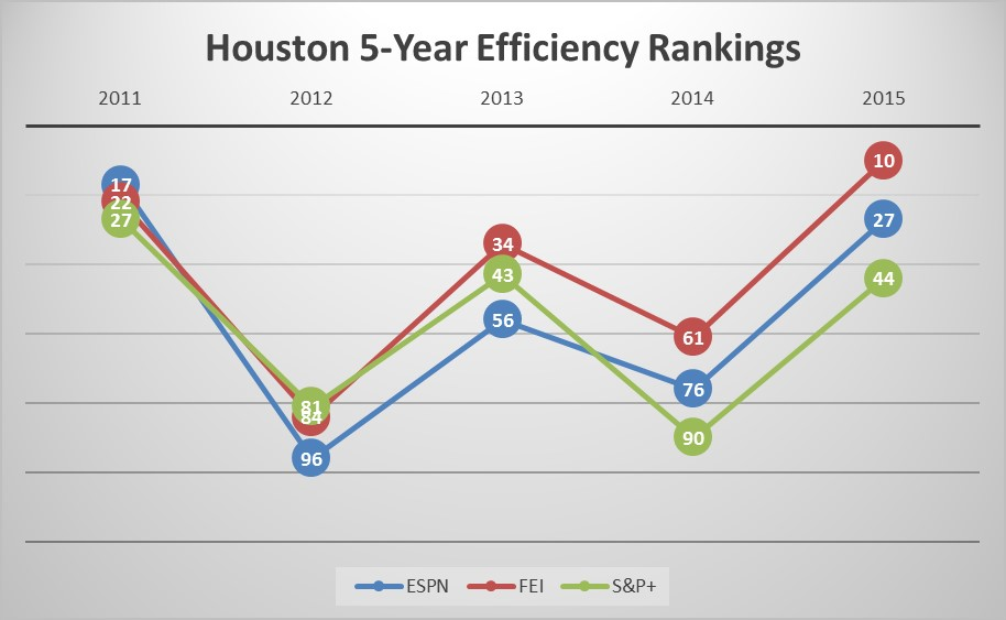 Houston five-year efficiency