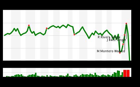 CHC/NYM Win Probability