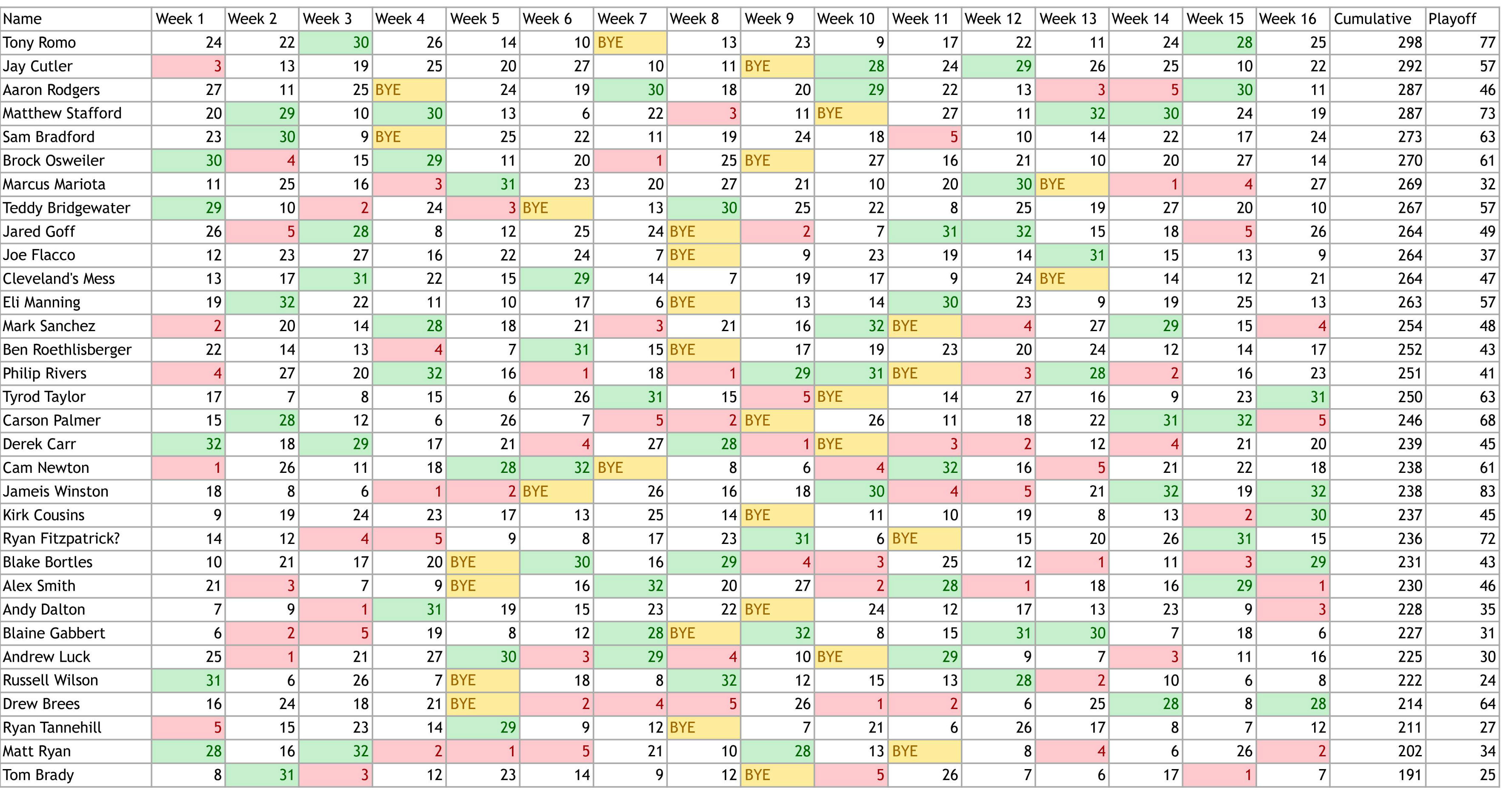 Quarterback Strength of Schedule
