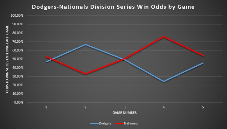Dodgers-Nationals Division Series Win Odds