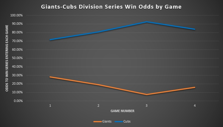 Giants-Cubs Division Series Win Odds by Game