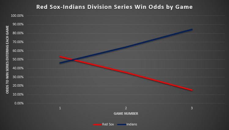 Red Sox-Indians Division Series Win Odds by Game