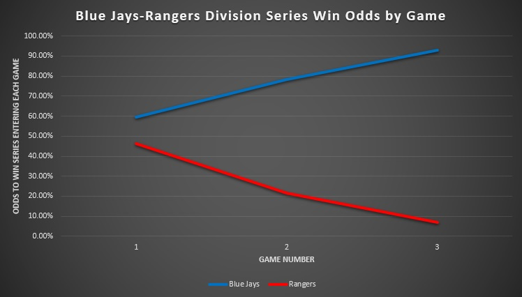 Blue Jays-Rangers Division Series Win Odds by Game