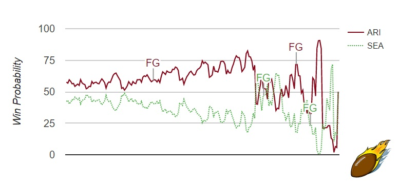 Win Probability Chart Seattle Seahawks Arizona Cardinals