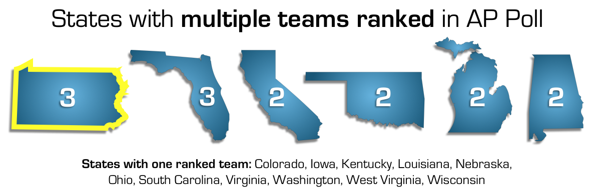 States in AP Poll