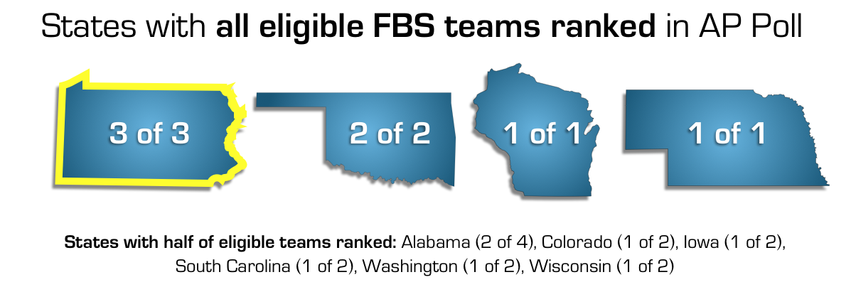 States with all teams eligible in AP Poll
