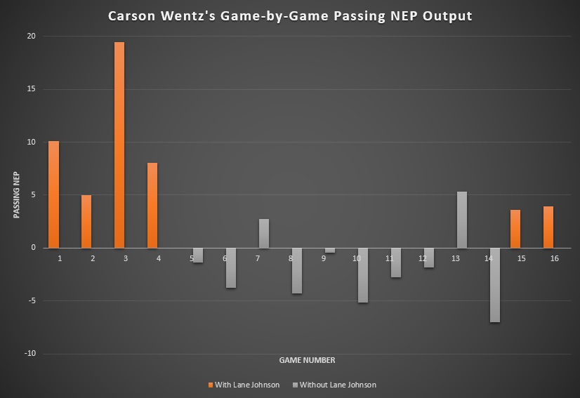 Carson Wentz's Game-by-Game Passing NEP Output