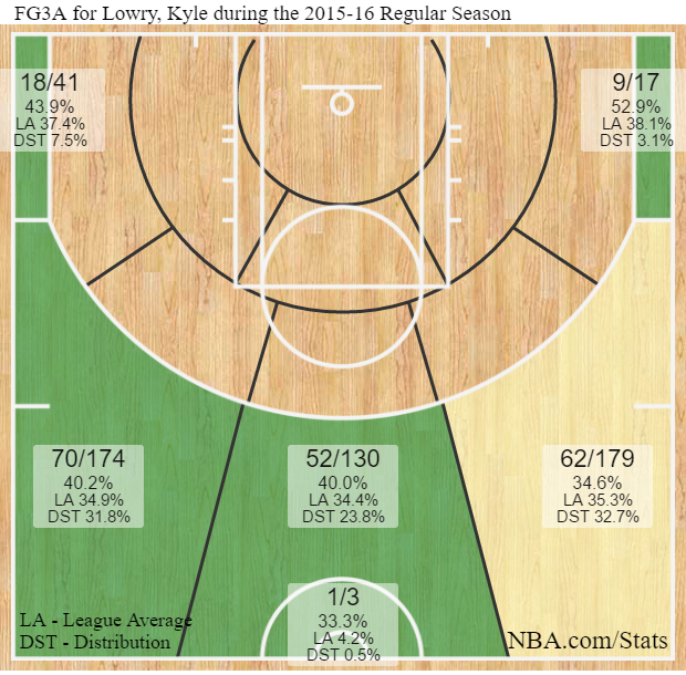 Kyle Lowry, 2015-16 Shot Chart