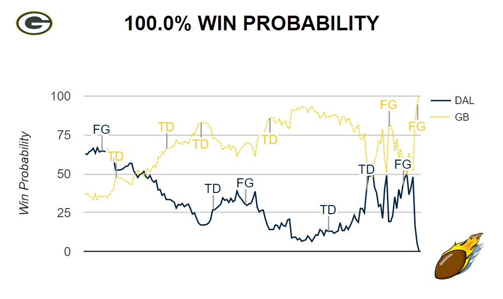 Green Bay Packers Dallas Cowboys Win Probability