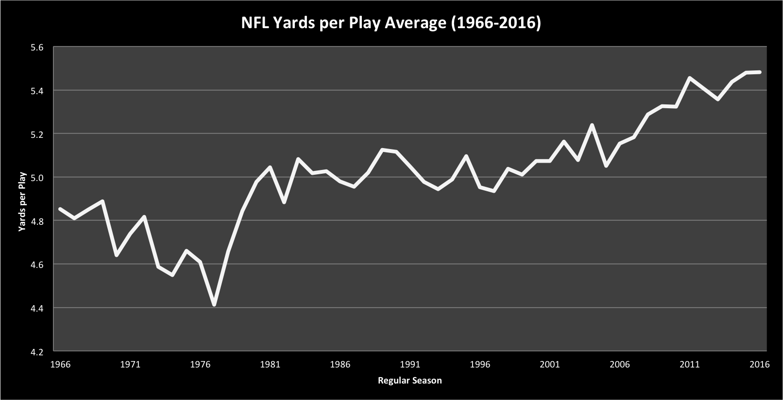 NFL Yards per Play Averages