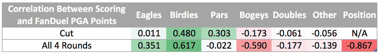 FanDuel PGA Correlation with Scoring