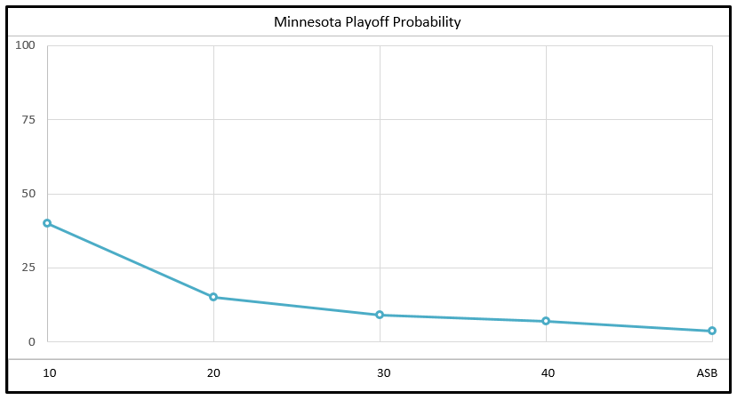 Timberwolves' Playoff Probability