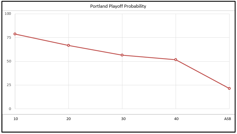 Trail Blazers' Playoff Probability