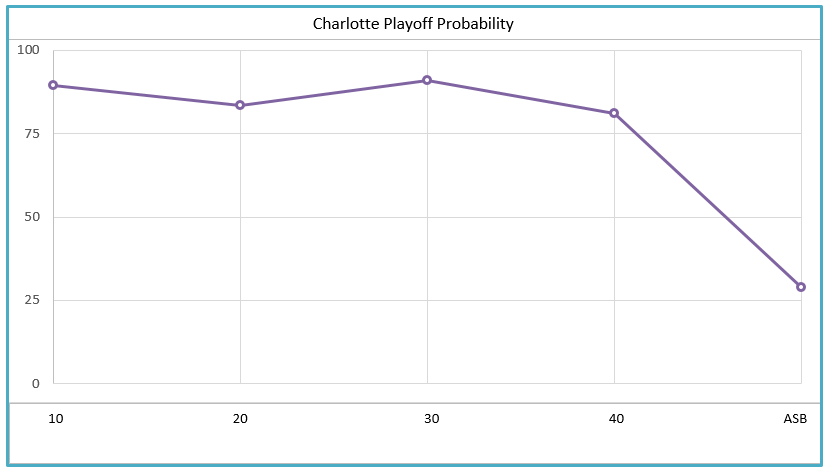 Hornets' Playoff Probability