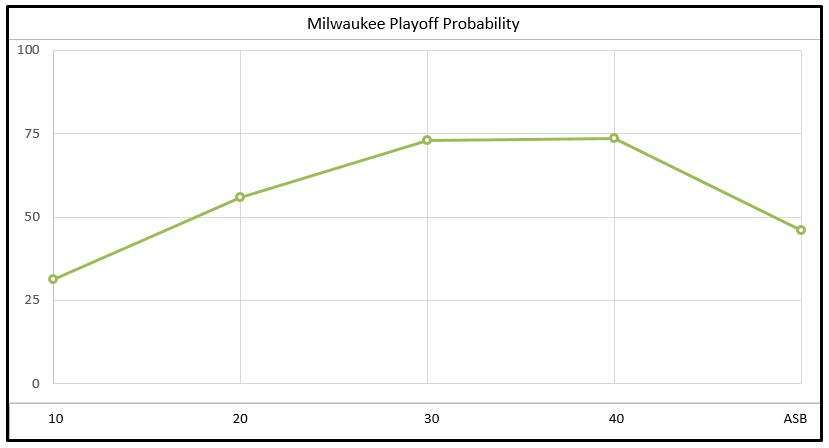 Bucks' Playoff Probability
