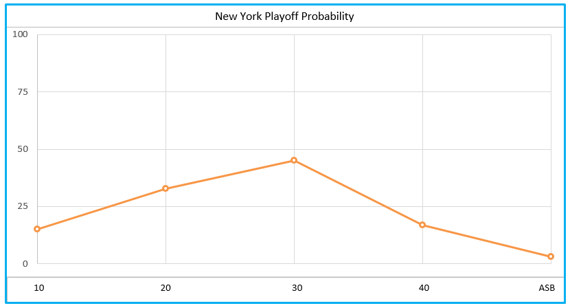 Knicks' Playoff Probability