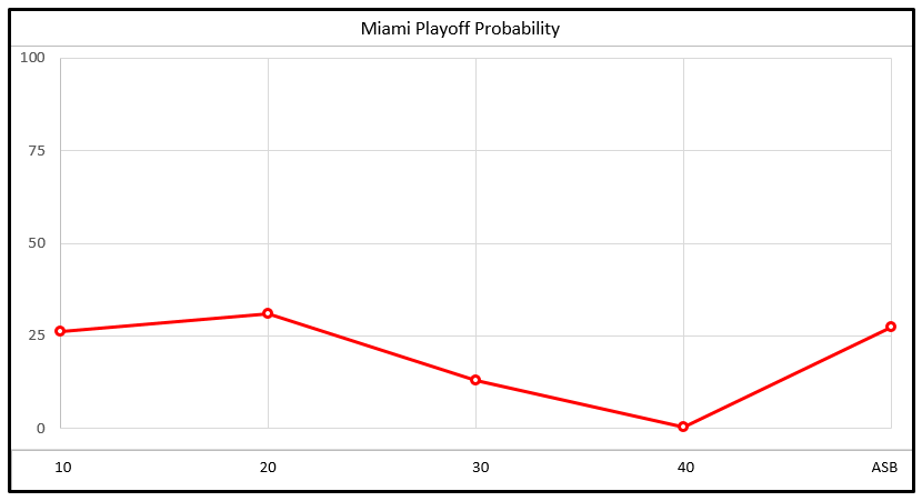 Heat's Playoff Probability
