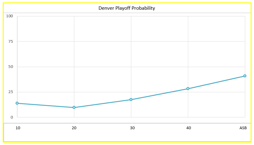 Nuggets' Playoff Probability