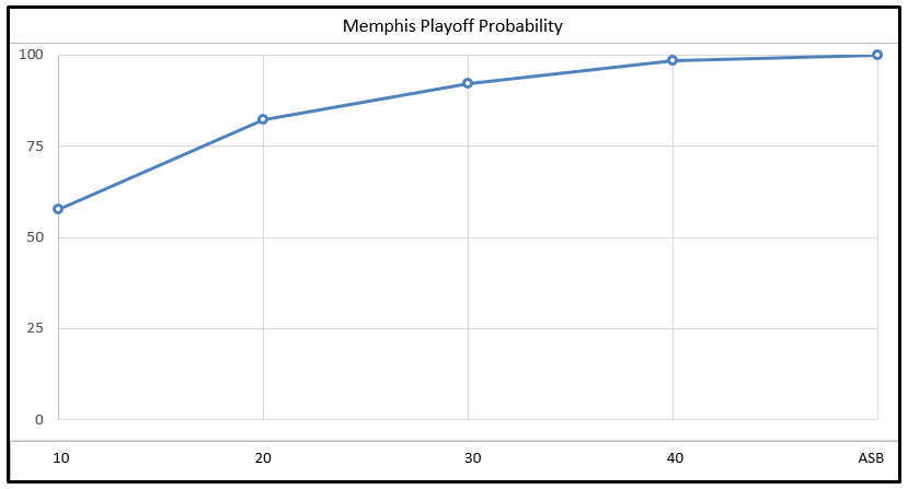 Grizzlies' Playoff Probability