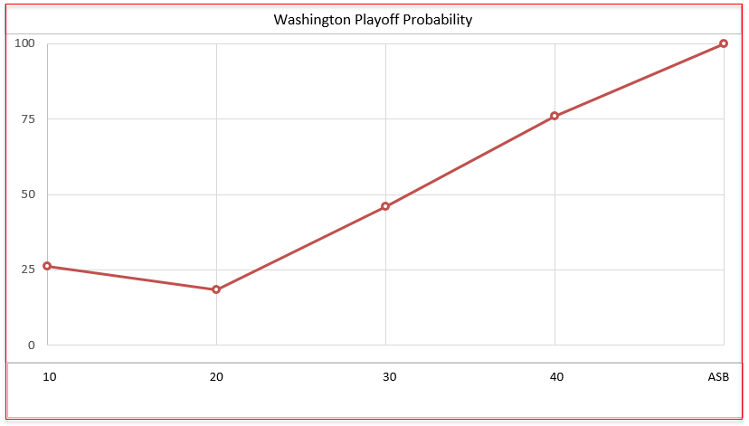 Wizards' Playoff Probability