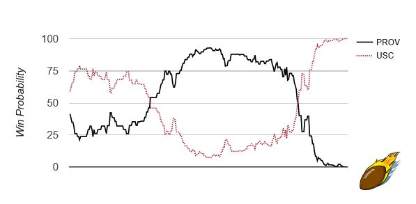 USC/Providence Win Probability Graph