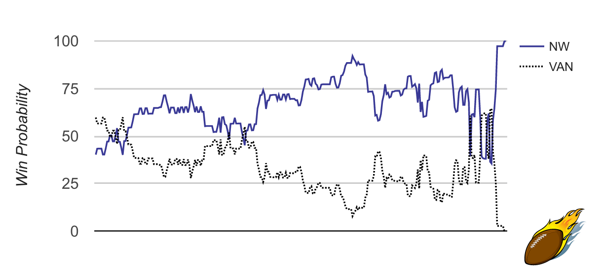 Northwestern-Vanderbilt NCAA Tournament Win Probability Graph