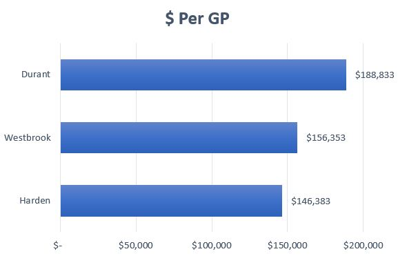 Salary Per GP
