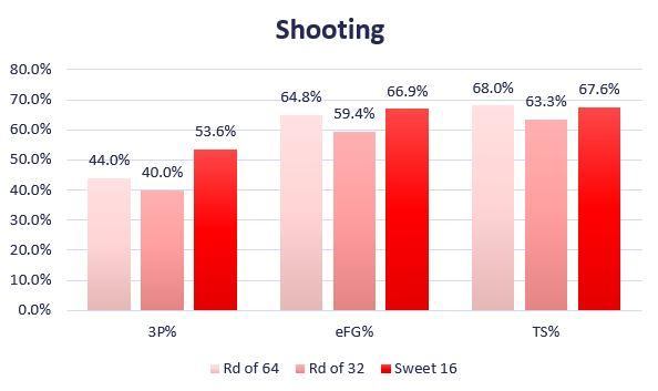 KU Shooting