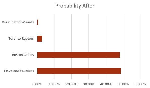 1 Seed Probability After
