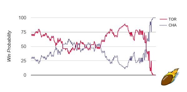 4 Fascinating Win Probability Graphs from a Crazy Night in the NBA