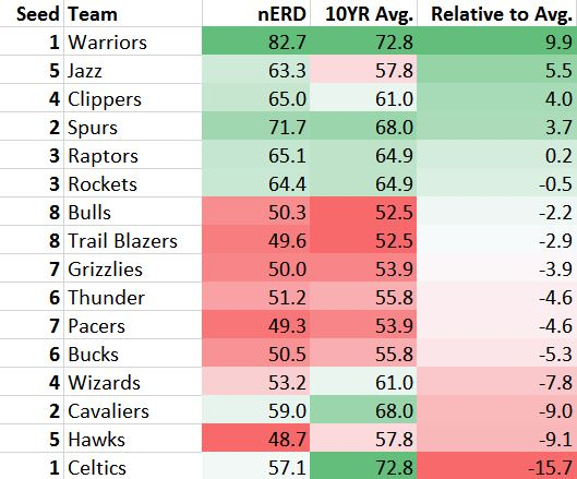 NBA Seedings - Historical Comparison